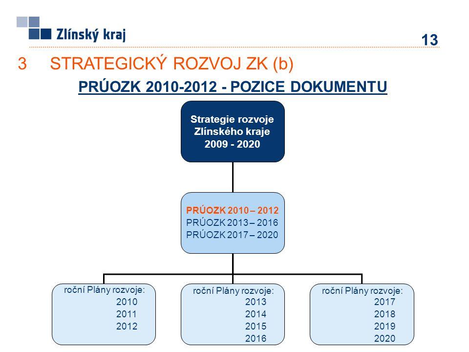 PRÚOZK 2010-2012 - POZICE DOKUMENTU Strategie rozvoje Zlínského kraje 2009 - 2020 PRÚOZK 2010 – 2012 PRÚOZK 2013 – 2016 PRÚOZK 2017 – 2020 roční Plány rozvoje: 2010 2011 2012 roční Plány rozvoje: 2013 2014 2015 2016 roční Plány rozvoje: 2017 2018 2019 2020 3STRATEGICKÝ ROZVOJ ZK (b) 13