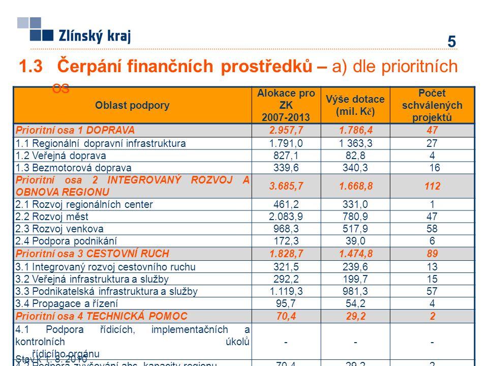 1.3 Čerpání finančních prostředků – b) dle ORP ORP Výše dotace (mil.