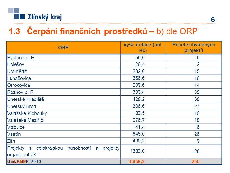 1.3 Čerpání finančních prostředků – b) dle ORP ORP Výše dotace (mil. Kč) Počet schválených projektů Bystřice p. H.56,0.6. Holešov 26,4. 2. Kroměříž 28