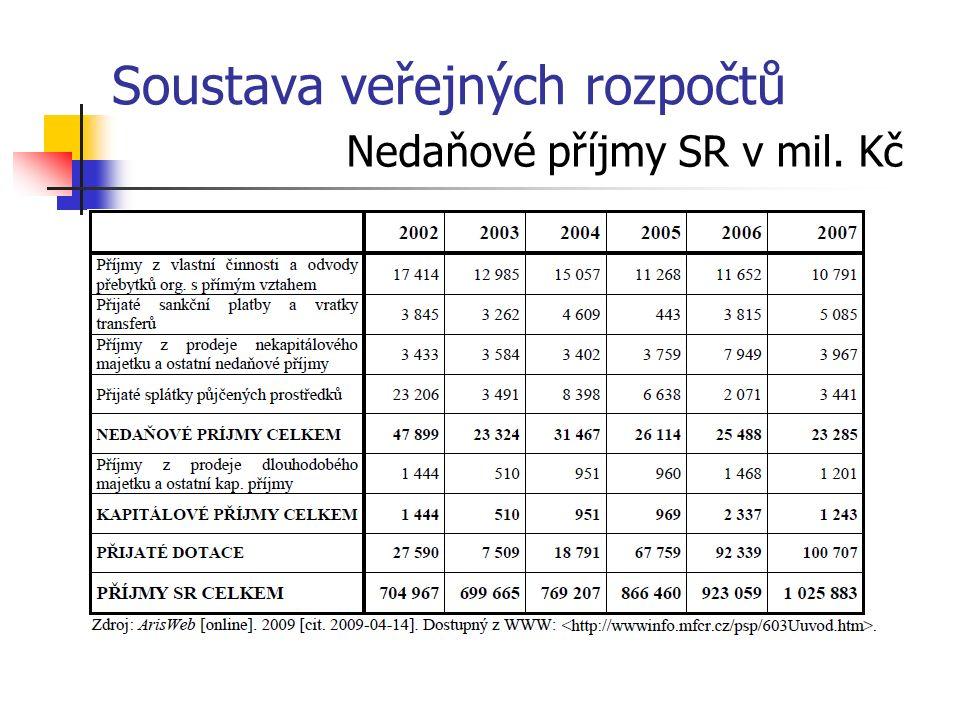 Soustava veřejných rozpočtů Nedaňové příjmy SR v mil. Kč