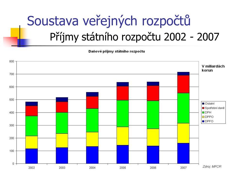 Soustava veřejných rozpočtů Příjmy státního rozpočtu 2002 - 2007