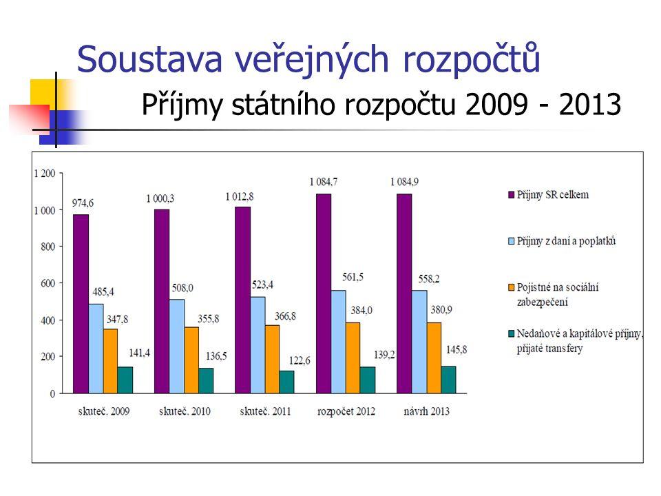 Soustava veřejných rozpočtů Příjmy státního rozpočtu 2009 - 2013