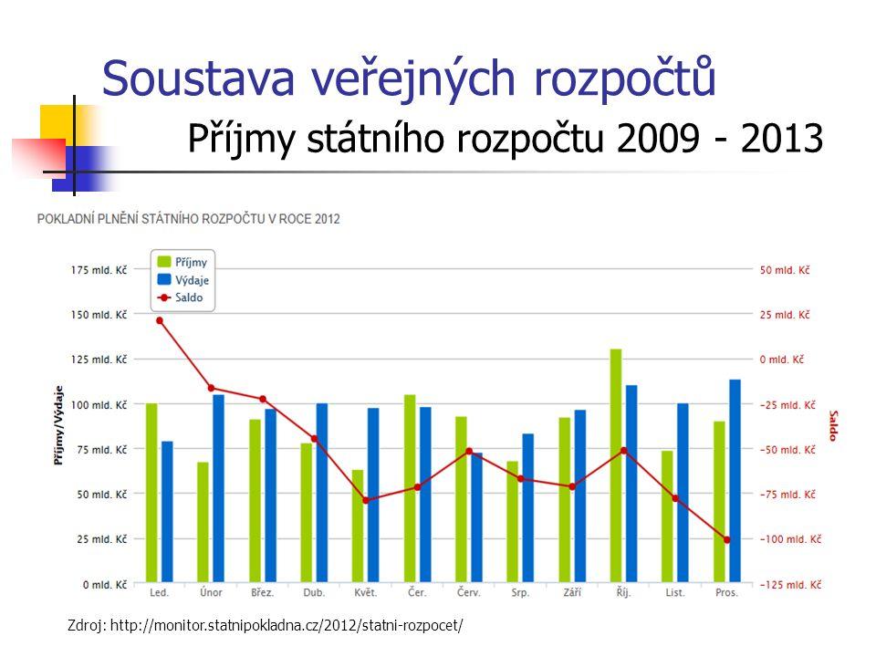 Soustava veřejných rozpočtů Příjmy státního rozpočtu 2009 - 2013 Zdroj: http://monitor.statnipokladna.cz/2012/statni-rozpocet/