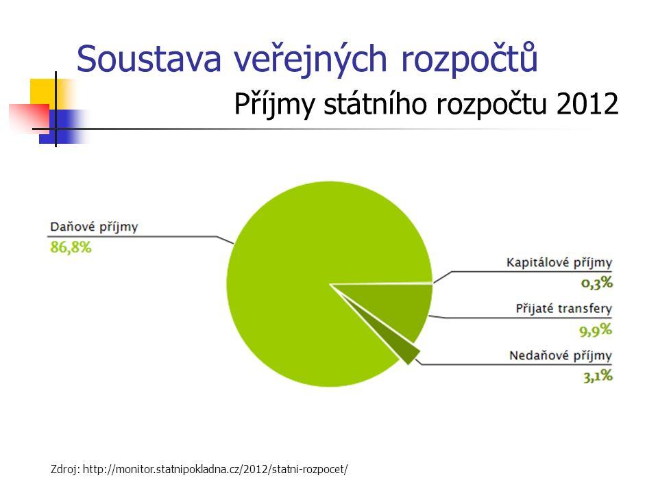 Soustava veřejných rozpočtů Příjmy státního rozpočtu 2012 Zdroj: http://monitor.statnipokladna.cz/2012/statni-rozpocet/