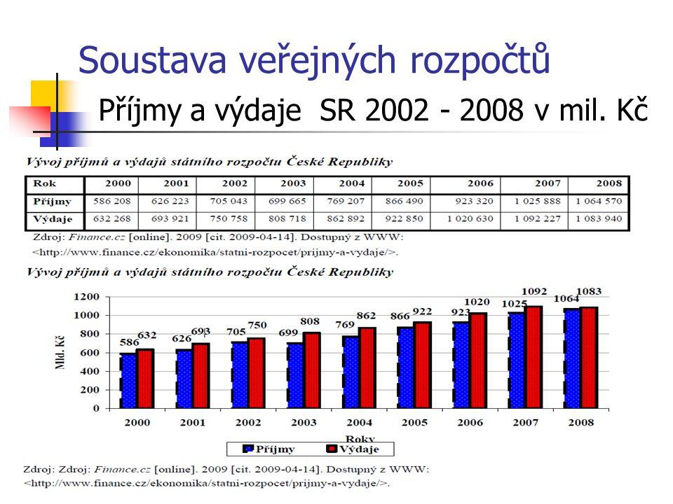 Soustava veřejných rozpočtů Příjmy a výdaje SR 2002 - 2008 v mil. Kč