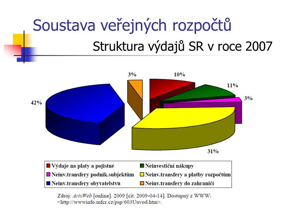 Soustava veřejných rozpočtů Struktura výdajů SR v roce 2007