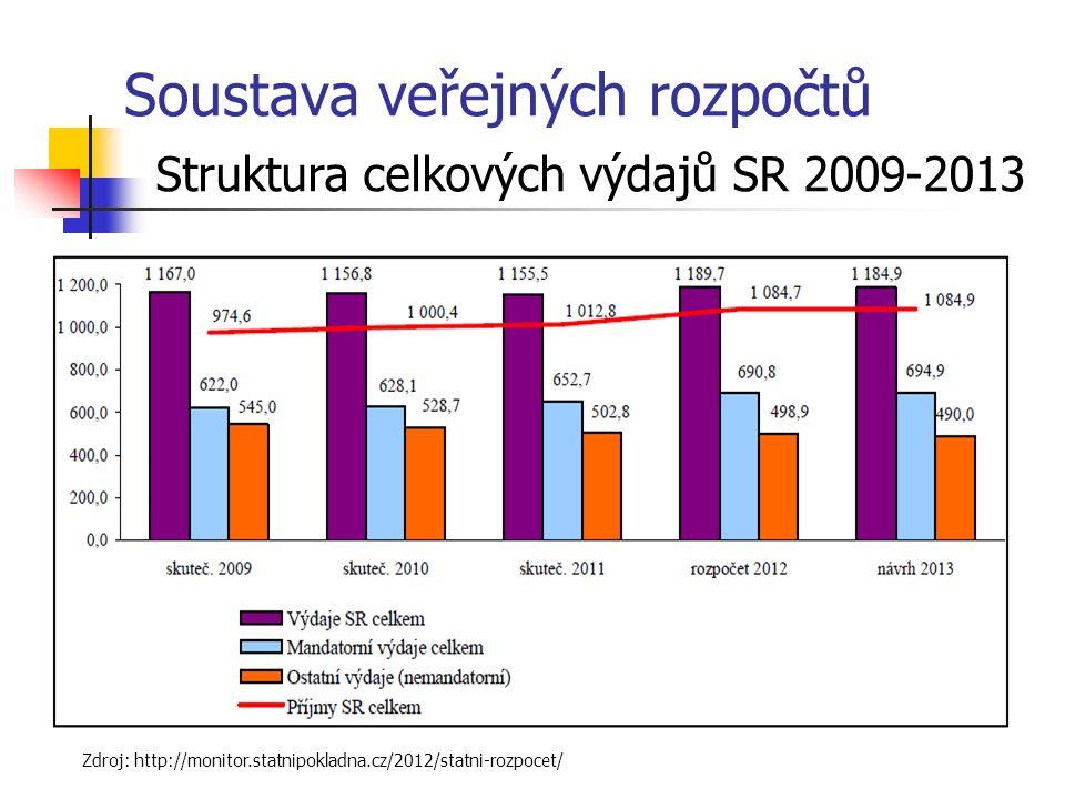 Soustava veřejných rozpočtů Struktura celkových výdajů SR 2009-2013 Zdroj: http://monitor.statnipokladna.cz/2012/statni-rozpocet/