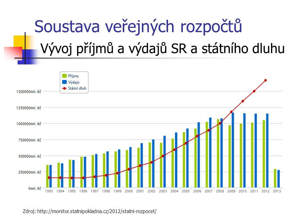Soustava veřejných rozpočtů Vývoj příjmů a výdajů SR a státního dluhu Zdroj: http://monitor.statnipokladna.cz/2012/statni-rozpocet/