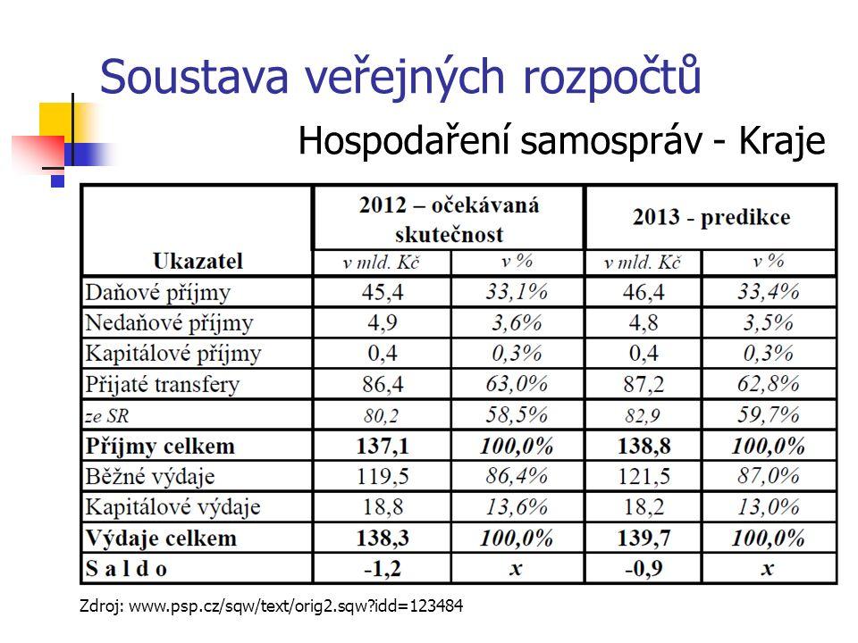 Soustava veřejných rozpočtů Hospodaření samospráv - Kraje Zdroj: www.psp.cz/sqw/text/orig2.sqw idd=123484