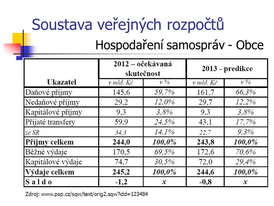 Soustava veřejných rozpočtů Hospodaření samospráv - Obce Zdroj: www.psp.cz/sqw/text/orig2.sqw idd=123484