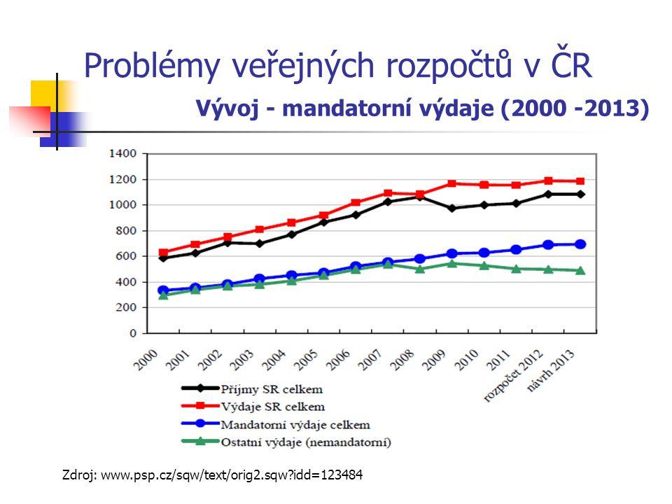 Problémy veřejných rozpočtů v ČR Vývoj - mandatorní výdaje (2000 -2013) Zdroj: www.psp.cz/sqw/text/orig2.sqw idd=123484