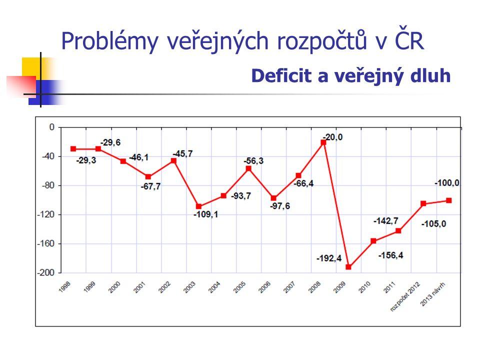Problémy veřejných rozpočtů v ČR Deficit a veřejný dluh