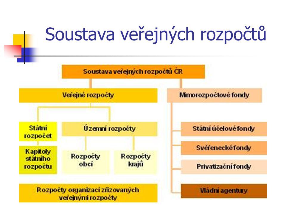 Soustava veřejných rozpočtů Hospodaření samospráv - Kraje Zdroj: www.psp.cz/sqw/text/orig2.sqw?idd=123484
