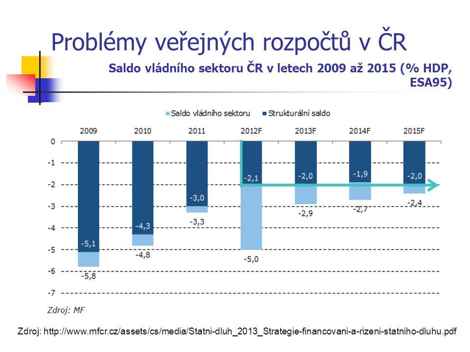 Problémy veřejných rozpočtů v ČR Saldo vládního sektoru ČR v letech 2009 až 2015 (% HDP, ESA95) Zdroj: http://www.mfcr.cz/assets/cs/media/Statni-dluh_2013_Strategie-financovani-a-rizeni-statniho-dluhu.pdf