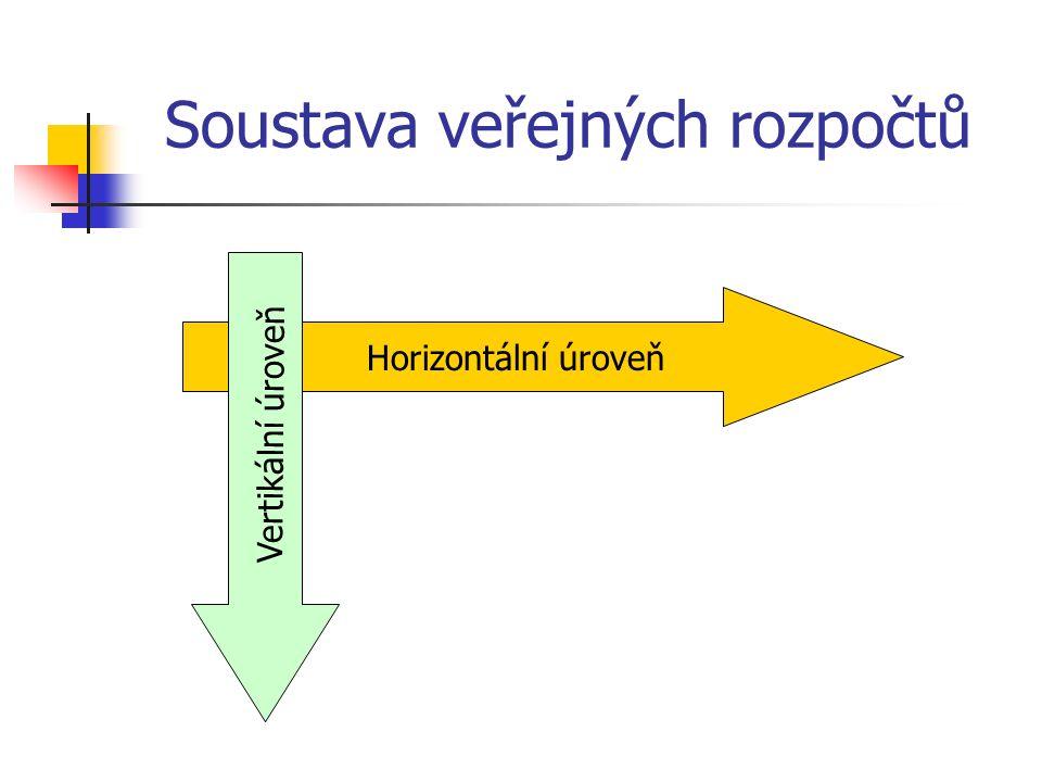 Rozpočtová pravidla Zákon č.243/2000 Sb., o rozpočtovém určení daní Zákon č.