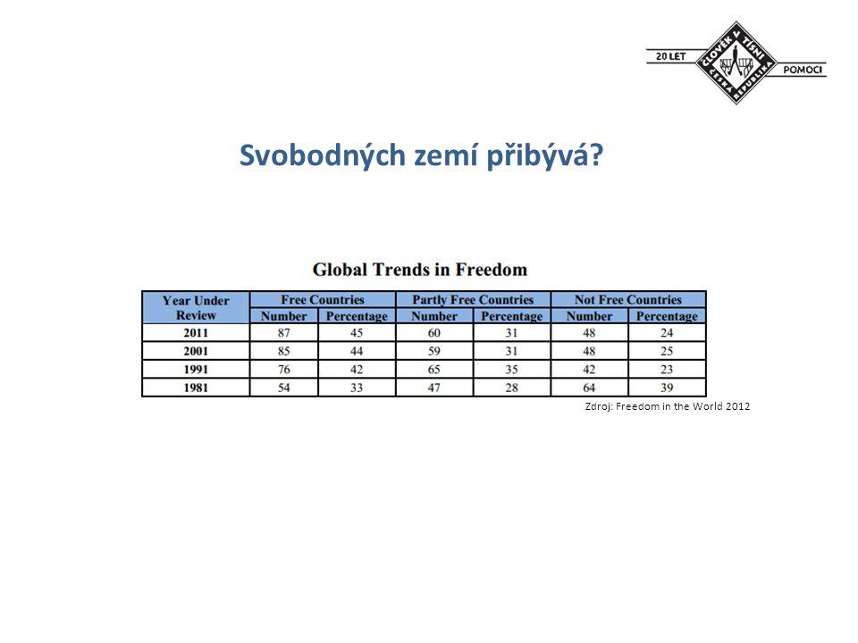 Lidskoprávní aktivity ČvT - Kuba - Barma - Bělorusko - Rusko - Moldavsko (Podněstří) - Ukrajina (Krym) - Egypt, Libye, Sýrie