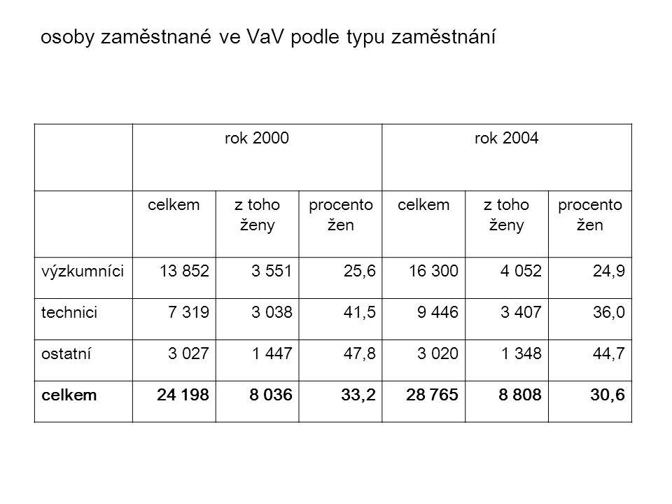 osoby zaměstnané ve VaV podle typu zaměstnání rok 2000rok 2004 celkemz toho ženy procento žen celkemz toho ženy procento žen výzkumníci13 8523 55125,6