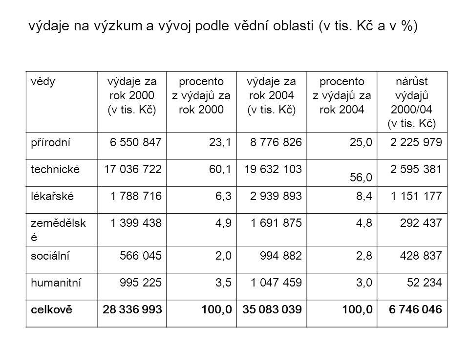 výdaje na výzkum a vývoj podle vědní oblasti (v tis. Kč a v %) vědyvýdaje za rok 2000 (v tis. Kč) procento z výdajů za rok 2000 výdaje za rok 2004 (v