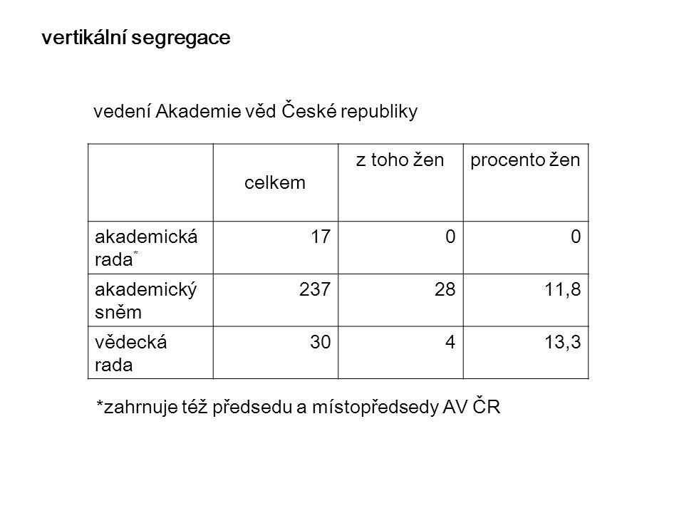 vertikální segregace vedení Akademie věd České republiky celkem z toho ženprocento žen akademická rada * 1700 akademický sněm 2372811,8 vědecká rada 3
