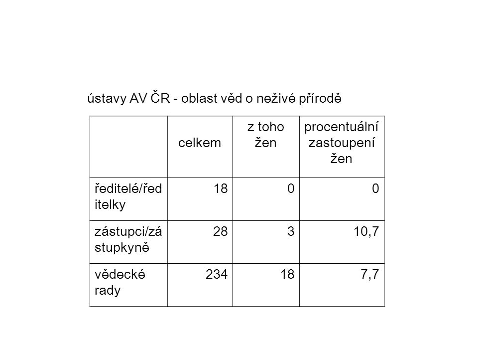 ústavy AV ČR - oblast věd o neživé přírodě celkem z toho žen procentuální zastoupení žen ředitelé/řed itelky 1800 zástupci/zá stupkyně 28310,7 vědecké