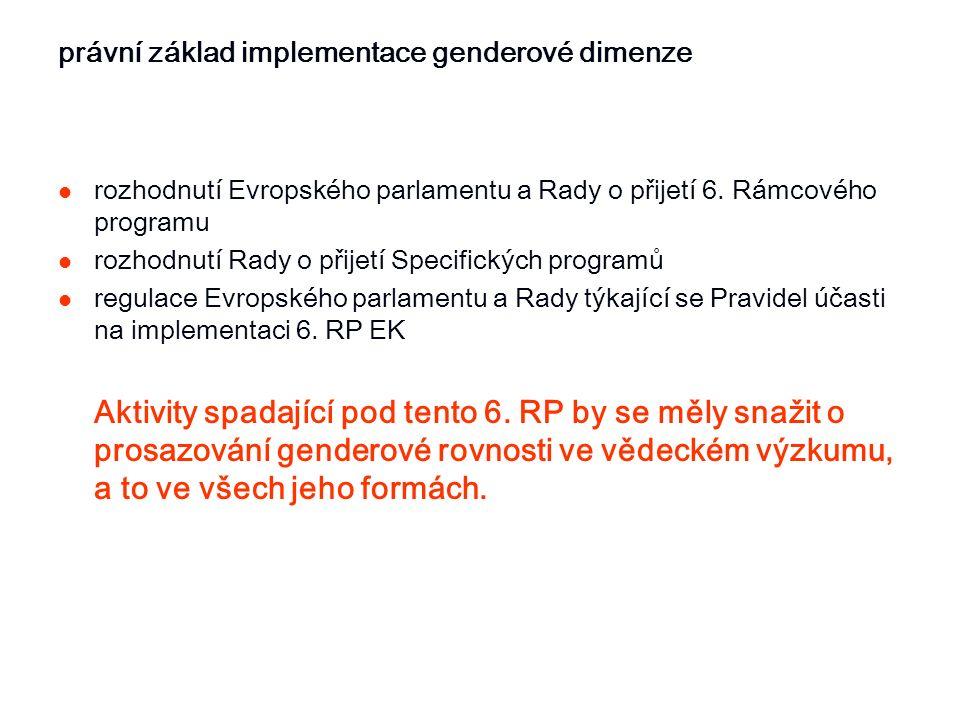 právní základ implementace genderové dimenze rozhodnutí Evropského parlamentu a Rady o přijetí 6. Rámcového programu rozhodnutí Rady o přijetí Specifi