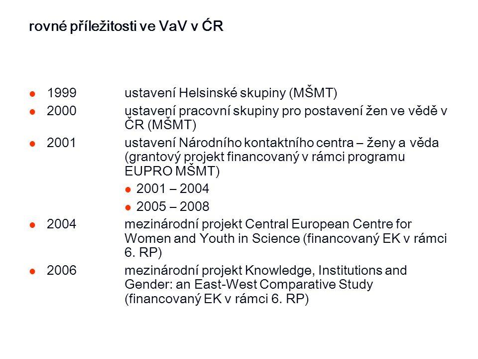 rovné příležitosti ve VaV v ĆR 1999ustavení Helsinské skupiny (MŠMT) 2000ustavení pracovní skupiny pro postavení žen ve vědě v ČR (MŠMT) 2001ustavení