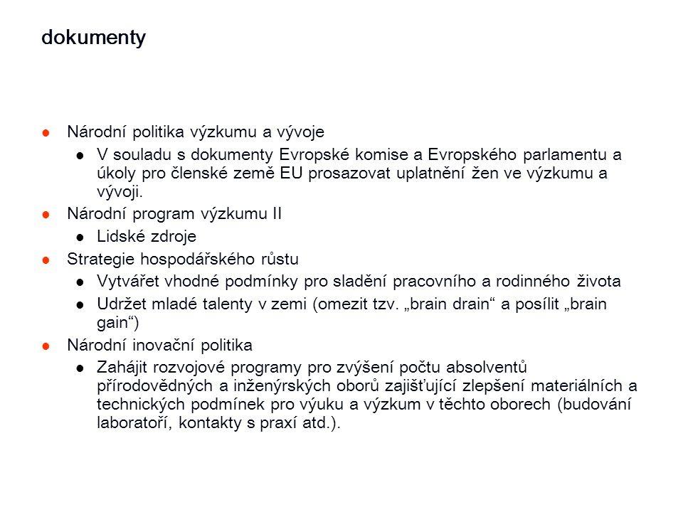 dokumenty Národní politika výzkumu a vývoje V souladu s dokumenty Evropské komise a Evropského parlamentu a úkoly pro členské země EU prosazovat uplat