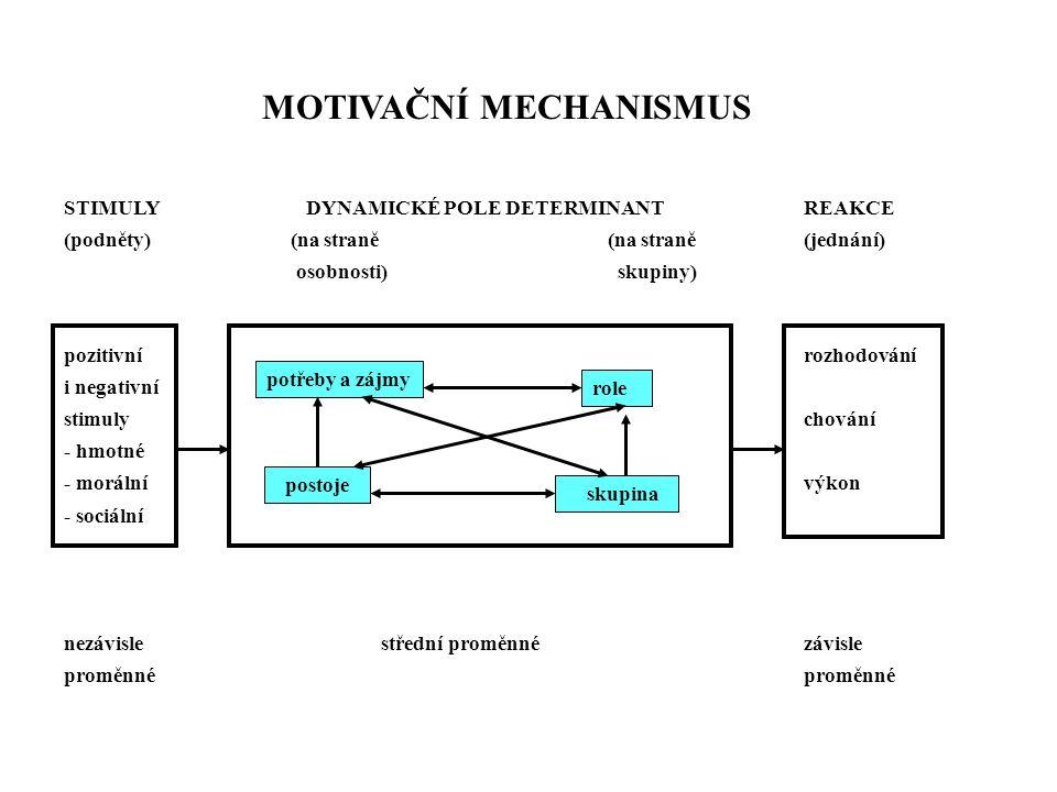 Potřeby STIMULY DYNAMICKÉ POLE DETERMINANTREAKCE (podněty) (na straně (na straně(jednání) osobnosti) skupiny) pozitivnírozhodování i negativní stimulychování - hmotné - morální výkon - sociální nezávisle střední proměnnézávisleproměnné potřeby a zájmy role postoje skupina MOTIVAČNÍ MECHANISMUS