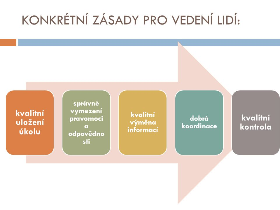 KONKRÉTNÍ ZÁSADY PRO VEDENÍ LIDÍ: kvalitní uložení úkolu správné vymezení pravomoci a odpovědno sti kvalitní výměna informací dobrá koordinace kvalitní kontrola