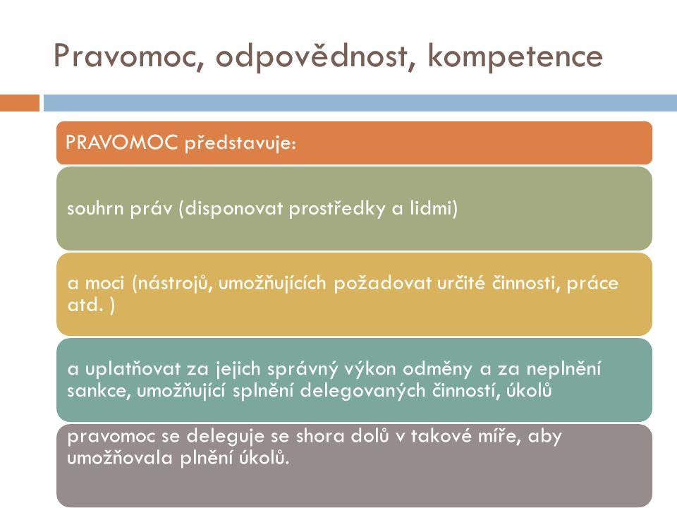 PRAVOMOC představuje: souhrn práv (disponovat prostředky a lidmi) a moci (nástrojů, umožňujících požadovat určité činnosti, práce atd.