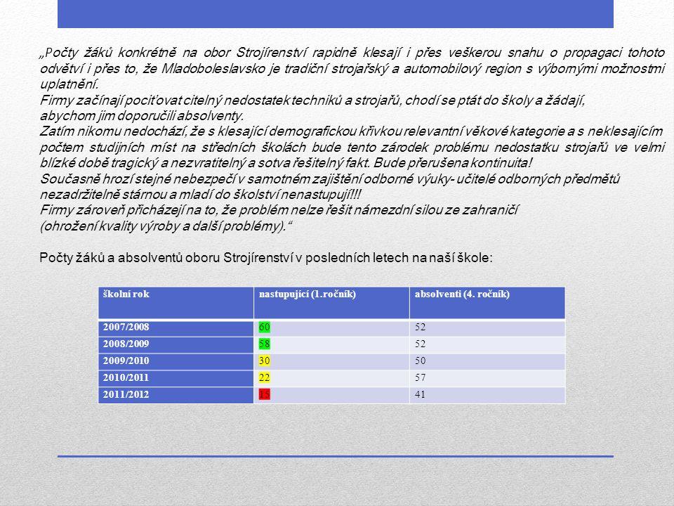 školní roknastupující (1.ročník)absolventi (4.