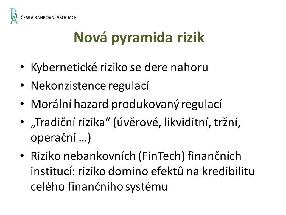 """Nová pyramida rizik Kybernetické riziko se dere nahoru Nekonzistence regulací Morální hazard produkovaný regulací """"Tradiční rizika (úvěrové, likviditní, tržní, operační …) Riziko nebankovních (FinTech) finančních institucí: riziko domino efektů na kredibilitu celého finančního systému"""