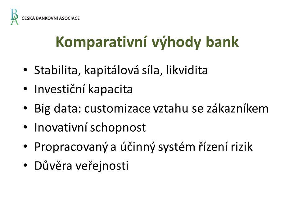 Komparativní výhody bank Stabilita, kapitálová síla, likvidita Investiční kapacita Big data: customizace vztahu se zákazníkem Inovativní schopnost Propracovaný a účinný systém řízení rizik Důvěra veřejnosti