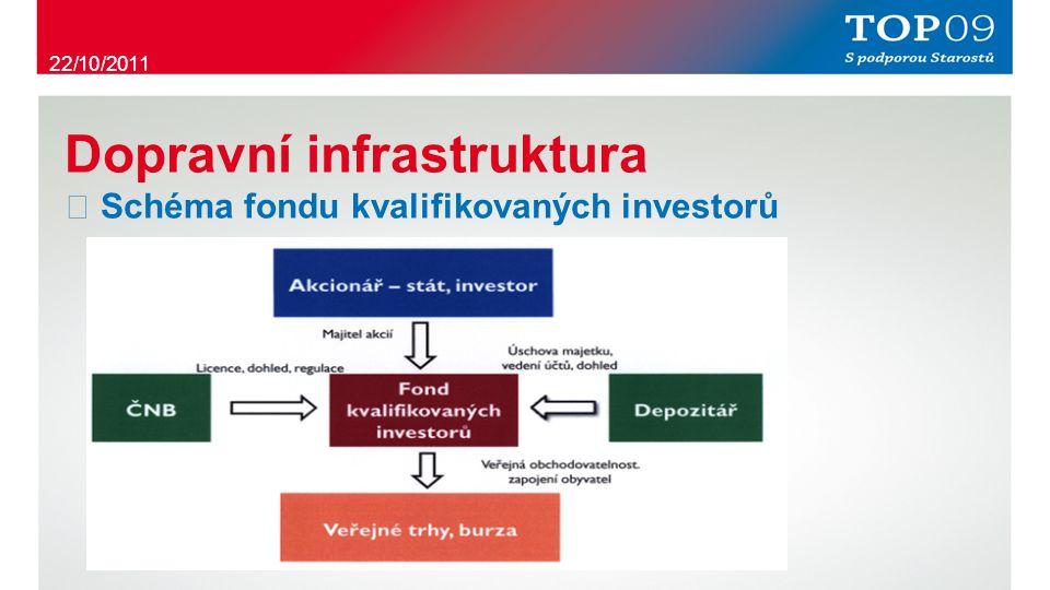 Dopravní infrastruktura ・ Schéma fondu kvalifikovaných investorů 22/10/2011