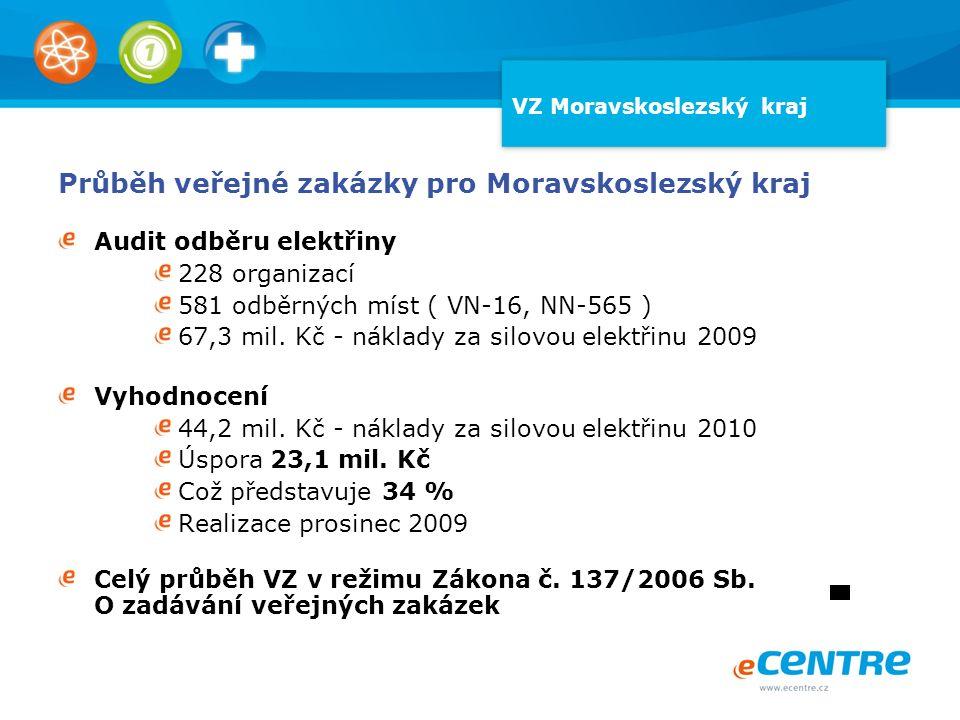 VZ Moravskoslezský kraj Průběh veřejné zakázky pro Moravskoslezský kraj Audit odběru elektřiny 228 organizací 581 odběrných míst ( VN-16, NN-565 ) 67,
