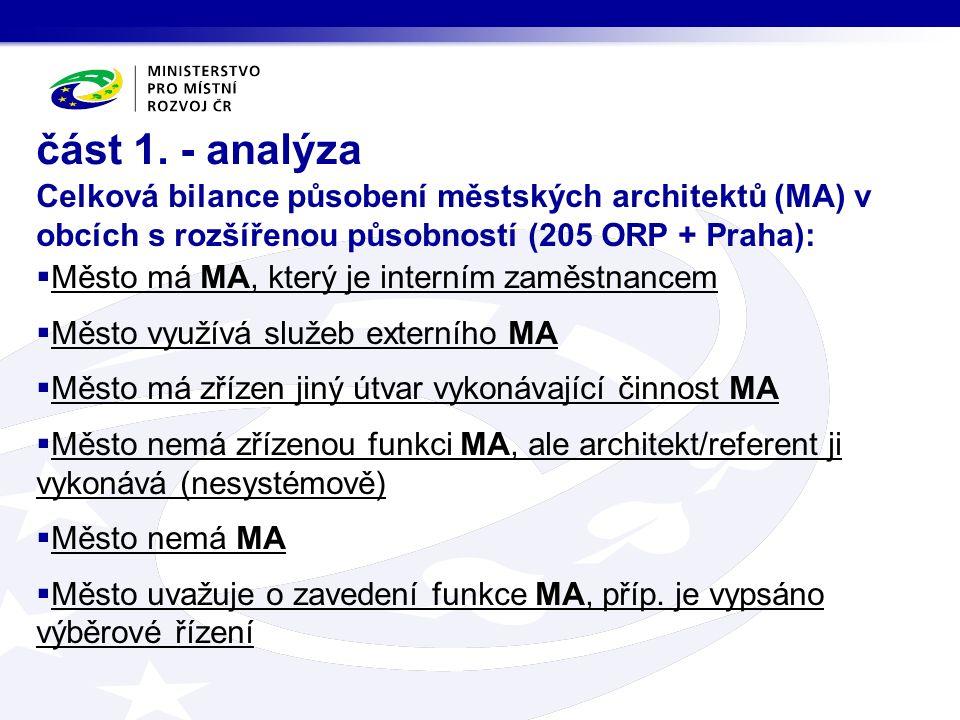 část 1. - analýza Celková bilance působení městských architektů (MA) v obcích s rozšířenou působností (205 ORP + Praha):  Město má MA, který je inter
