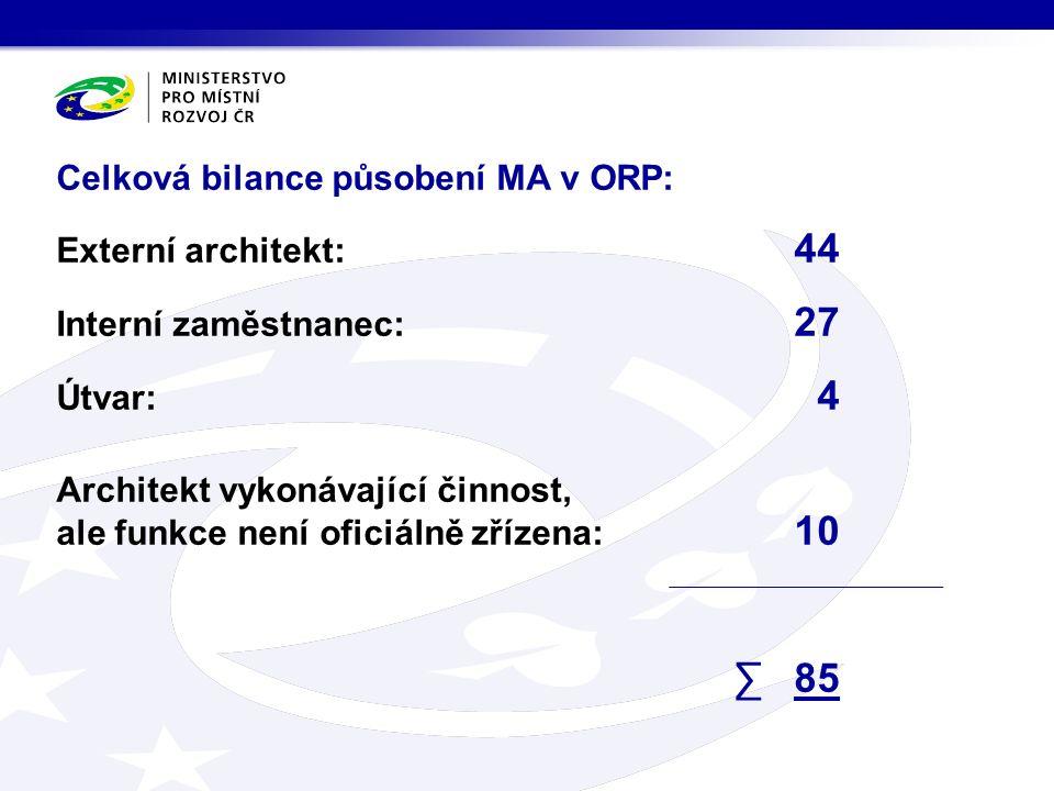 Celková bilance působení MA v ORP: Externí architekt: 44 Interní zaměstnanec: 27 Útvar: 4 Architekt vykonávající činnost, ale funkce není oficiálně zř