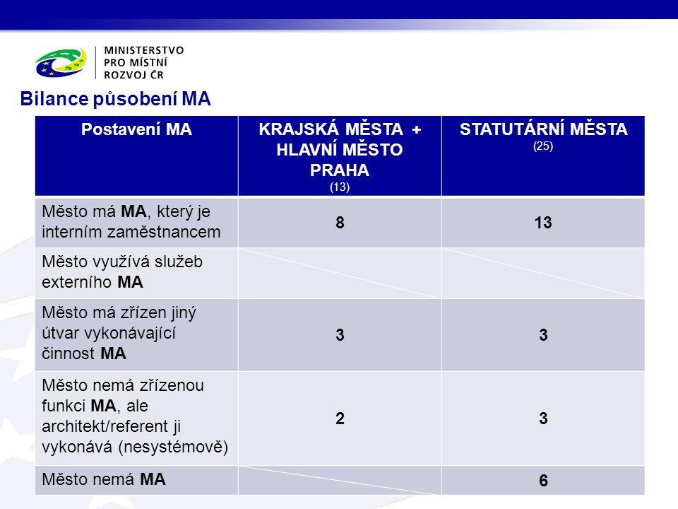 Bilance působení MA Postavení MAKRAJSKÁ MĚSTA + HLAVNÍ MĚSTO PRAHA (13) STATUTÁRNÍ MĚSTA (25) Město má MA, který je interním zaměstnancem 813 Město vy