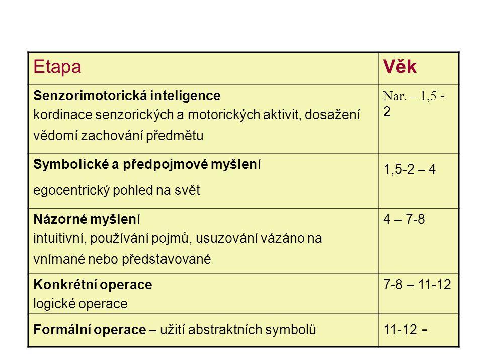 EtapaVěk Senzorimotorická inteligence kordinace senzorických a motorických aktivit, dosažení vědomí zachování předmětu Nar.