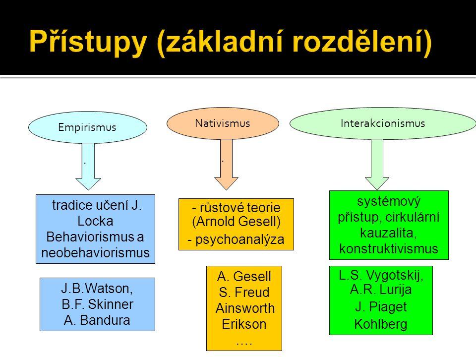Empirismus InterakcionismusNativismus tradice učení J.