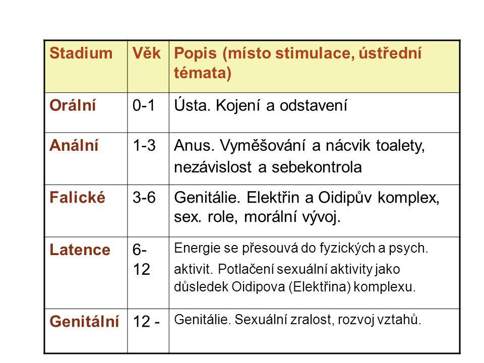 StadiumVěkPopis (místo stimulace, ústřední témata) Orální0-1Ústa.