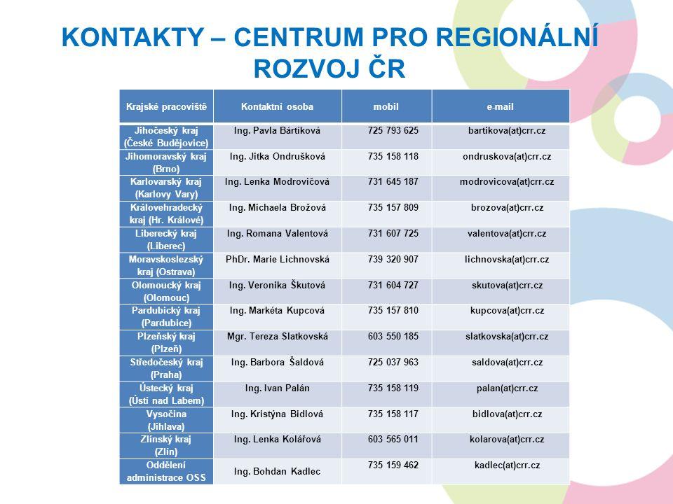 KONTAKTY – CENTRUM PRO REGIONÁLNÍ ROZVOJ ČR Krajské pracovištěKontaktní osobamobile-mail Jihočeský kraj (České Budějovice) Ing.