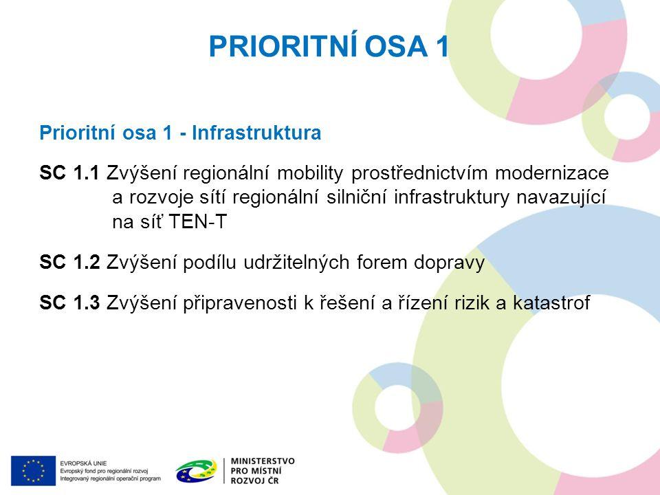 PRIORITNÍ OSA 1 Prioritní osa 1 - Infrastruktura SC 1.1 Zvýšení regionální mobility prostřednictvím modernizace a rozvoje sítí regionální silniční infrastruktury navazující na síť TEN-T SC 1.2 Zvýšení podílu udržitelných forem dopravy SC 1.3 Zvýšení připravenosti k řešení a řízení rizik a katastrof