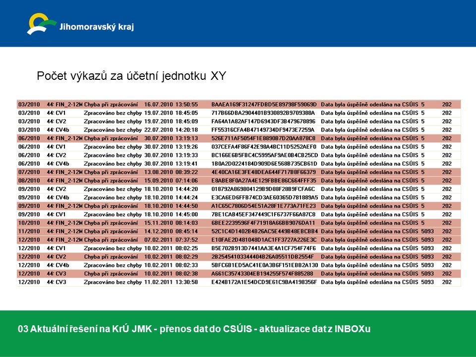03 Aktuální řešení na KrÚ JMK - přenos dat do CSÚIS - aktualizace dat z INBOXu Počet výkazů za účetní jednotku XY