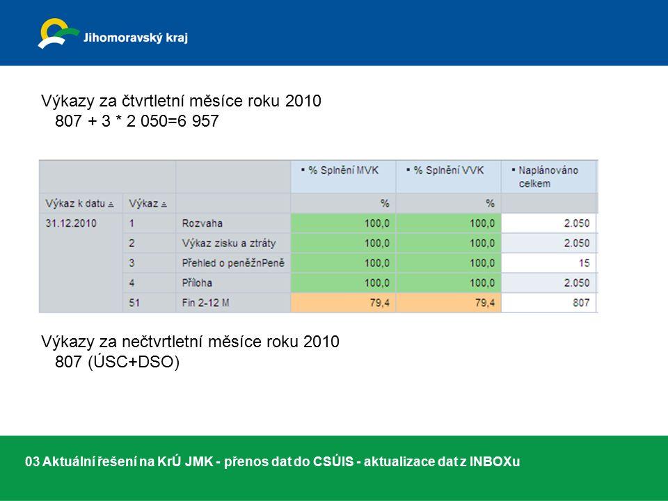 03 Aktuální řešení na KrÚ JMK - přenos dat do CSÚIS - aktualizace dat z INBOXu Výkazy za čtvrtletní měsíce roku 2010 807 + 3 * 2 050=6 957 Výkazy za nečtvrtletní měsíce roku 2010 807 (ÚSC+DSO)