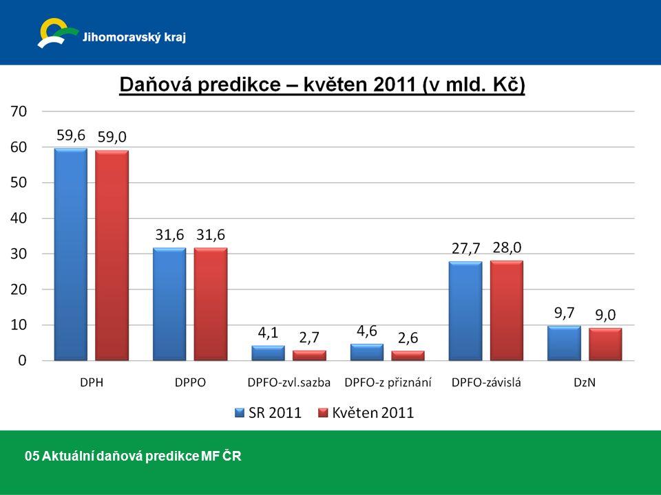 05 Aktuální daňová predikce MF ČR