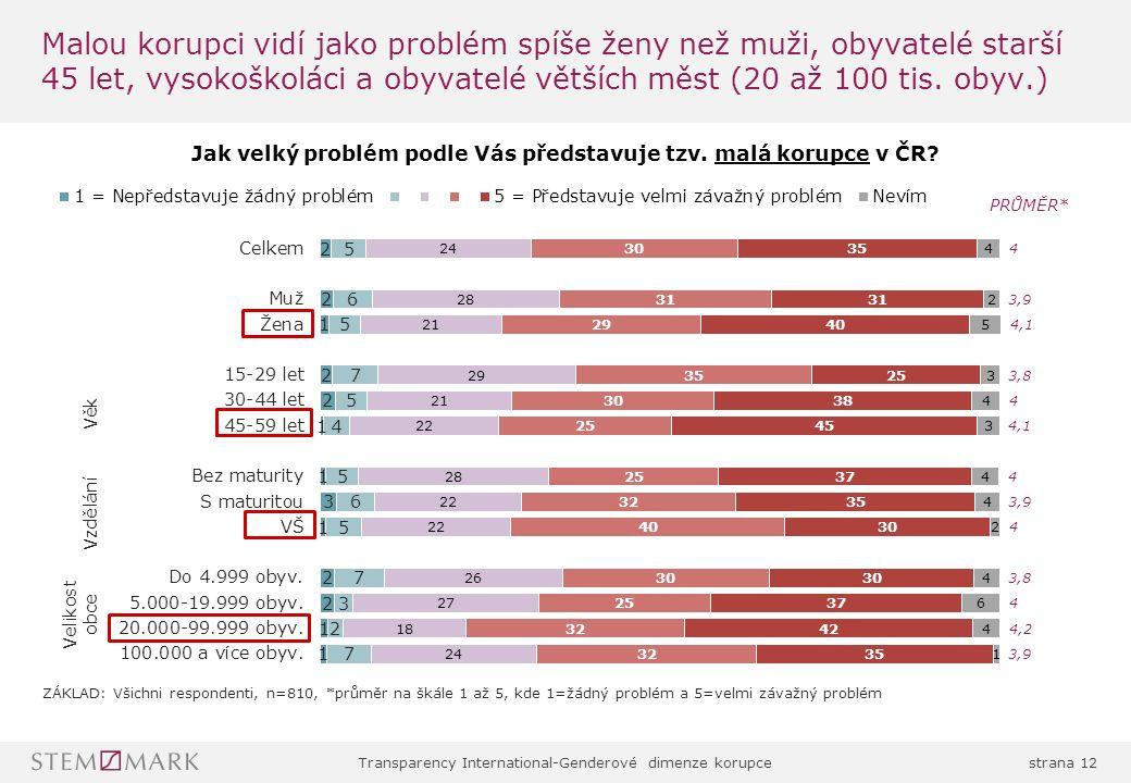 Transparency International-Genderové dimenze korupcestrana 12 Malou korupci vidí jako problém spíše ženy než muži, obyvatelé starší 45 let, vysokoškoláci a obyvatelé větších měst (20 až 100 tis.