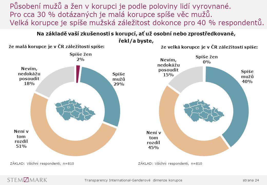 Transparency International-Genderové dimenze korupcestrana 24 Působení mužů a žen v korupci je podle poloviny lidí vyrovnané.