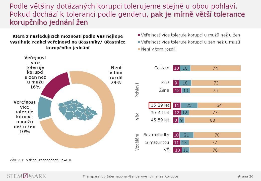 Transparency International-Genderové dimenze korupcestrana 26 pak je mírně větší tolerance korupčního jednání žen Podle většiny dotázaných korupci tolerujeme stejně u obou pohlaví.