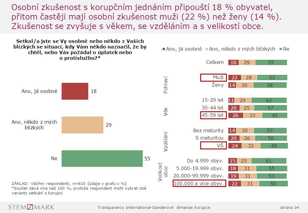 Transparency International-Genderové dimenze korupcestrana 34 Osobní zkušenost s korupčním jednáním připouští 18 % obyvatel, přitom častěji mají osobní zkušenost muži (22 %) než ženy (14 %).